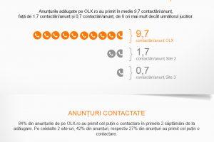 Analiza de piata: recordurile atinse in ultimele trei luni de OLX.ro